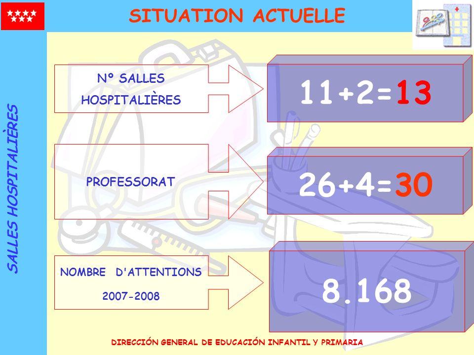 DIRECCIÓN GENERAL DE EDUCACIÓN INFANTIL Y PRIMARIA Nº SALLES HOSPITALIÈRES 11+2=13 PROFESSORAT 26+4=30 NOMBRE D'ATTENTIONS 2007-2008 8.168 SITUATION A