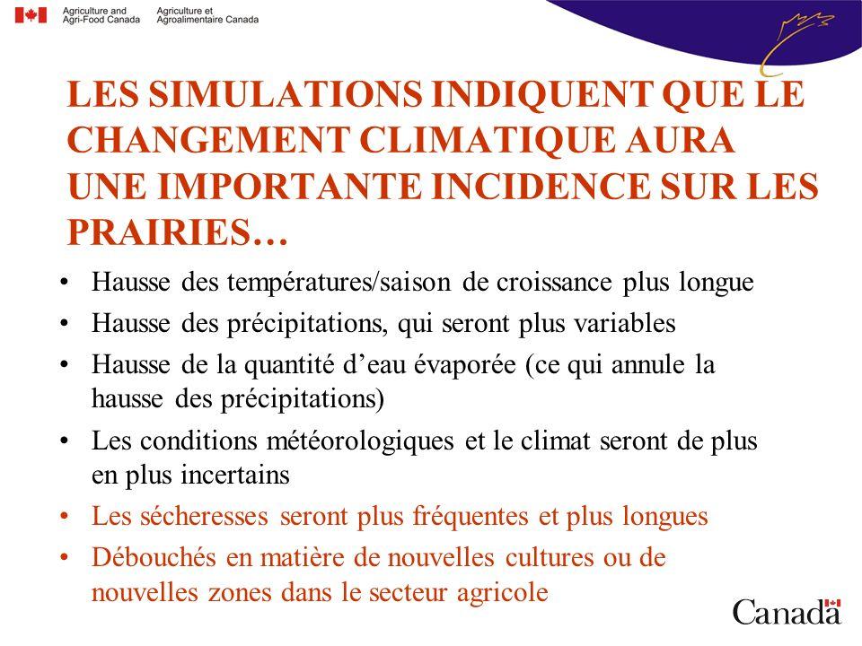 Hausse des températures/saison de croissance plus longue Hausse des précipitations, qui seront plus variables Hausse de la quantité deau évaporée (ce qui annule la hausse des précipitations) Les conditions météorologiques et le climat seront de plus en plus incertains Les sécheresses seront plus fréquentes et plus longues Débouchés en matière de nouvelles cultures ou de nouvelles zones dans le secteur agricole LES SIMULATIONS INDIQUENT QUE LE CHANGEMENT CLIMATIQUE AURA UNE IMPORTANTE INCIDENCE SUR LES PRAIRIES…