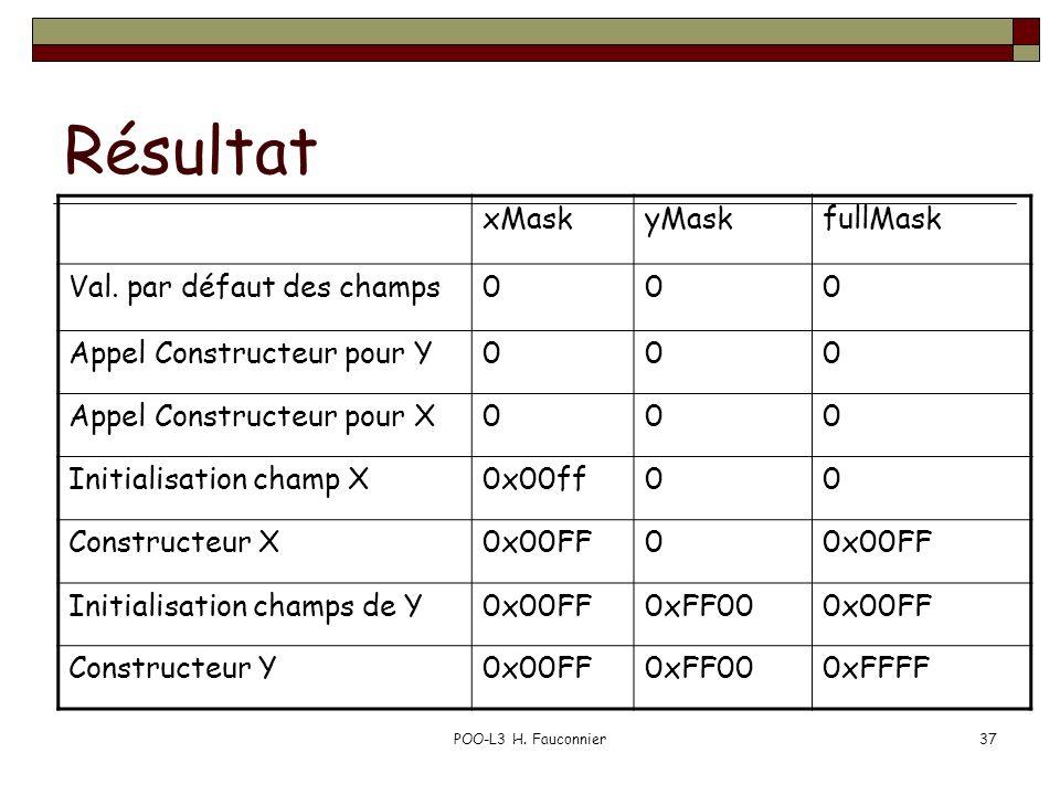 POO-L3 H. Fauconnier37 Résultat xMaskyMaskfullMask Val. par défaut des champs000 Appel Constructeur pour Y000 Appel Constructeur pour X000 Initialisat