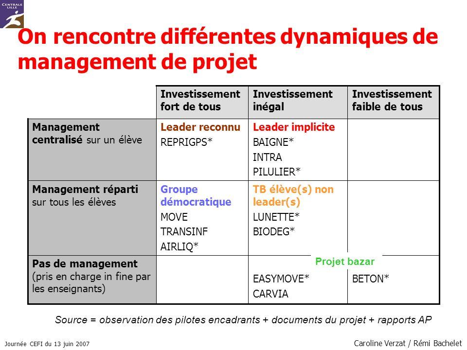Journée CEFI du 13 juin 2007 Caroline Verzat / Rémi Bachelet Pas de management (pris en charge in fine par les enseignants) Management réparti sur tou