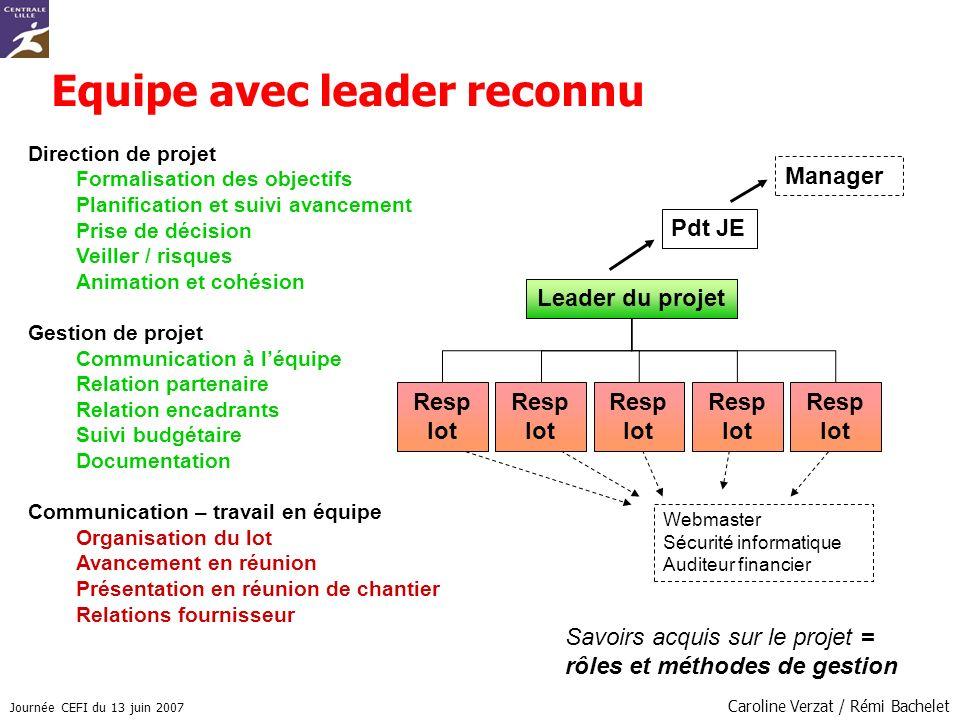 Journée CEFI du 13 juin 2007 Caroline Verzat / Rémi Bachelet Equipe avec leader reconnu Direction de projet Formalisation des objectifs Planification