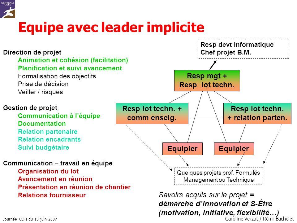 Journée CEFI du 13 juin 2007 Caroline Verzat / Rémi Bachelet Equipier Equipe avec leader implicite Direction de projet Animation et cohésion (facilita
