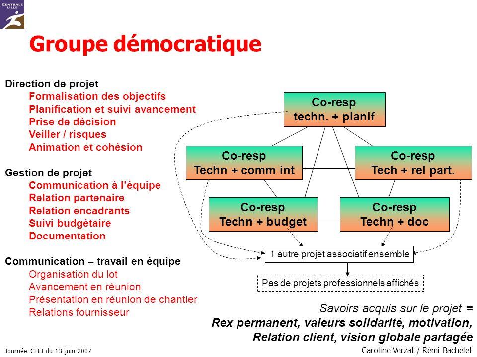 Journée CEFI du 13 juin 2007 Caroline Verzat / Rémi Bachelet Groupe démocratique Direction de projet Formalisation des objectifs Planification et suiv
