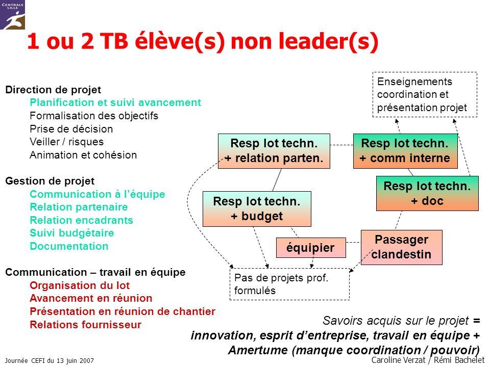 Journée CEFI du 13 juin 2007 Caroline Verzat / Rémi Bachelet Passager clandestin Resp lot techn. + relation parten. Resp lot techn. + budget équipier