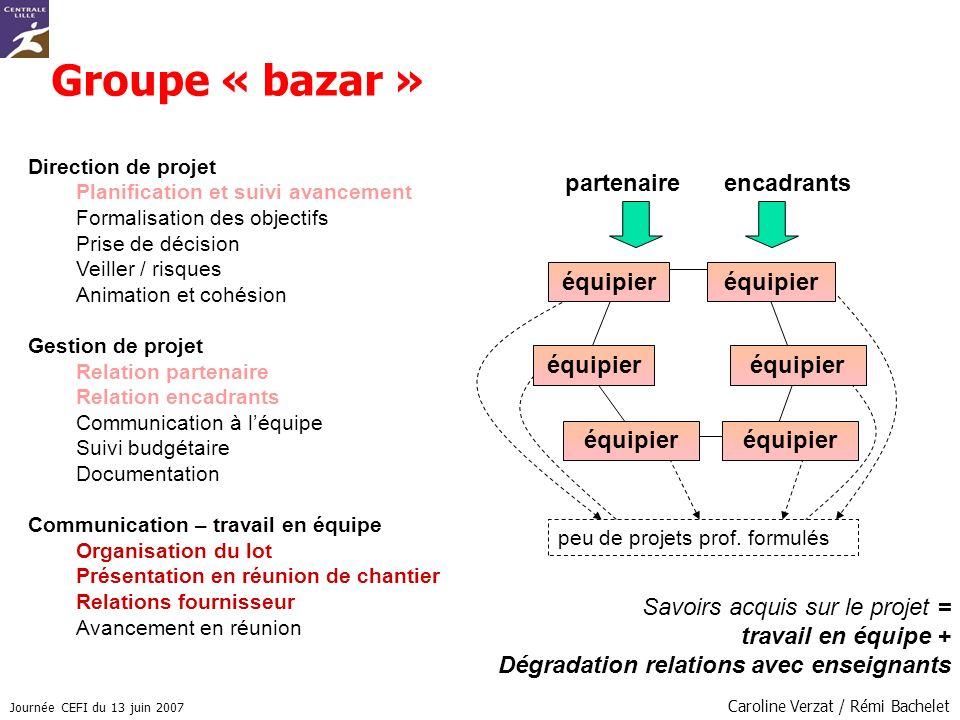 Journée CEFI du 13 juin 2007 Caroline Verzat / Rémi Bachelet Groupe « bazar » Direction de projet Planification et suivi avancement Formalisation des