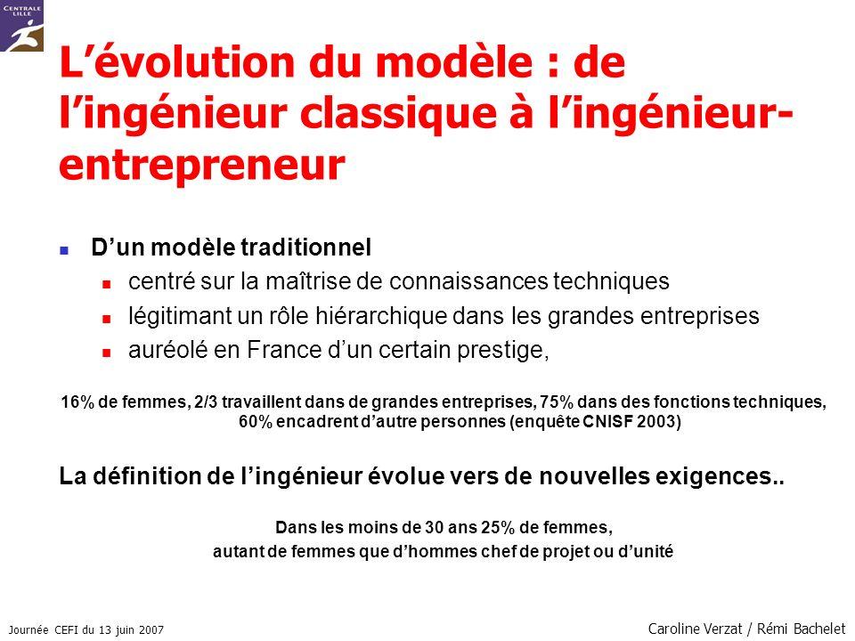 Journée CEFI du 13 juin 2007 Caroline Verzat / Rémi Bachelet Lévolution du modèle : de lingénieur classique à lingénieur- entrepreneur Dun modèle trad