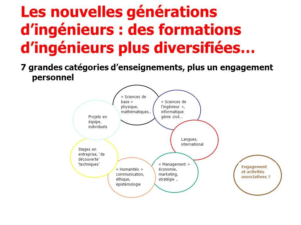 Les nouvelles générations dingénieurs : des formations dingénieurs plus diversifiées… 7 grandes catégories denseignements, plus un engagement personnel « Sciences de base » physique, mathématiques..