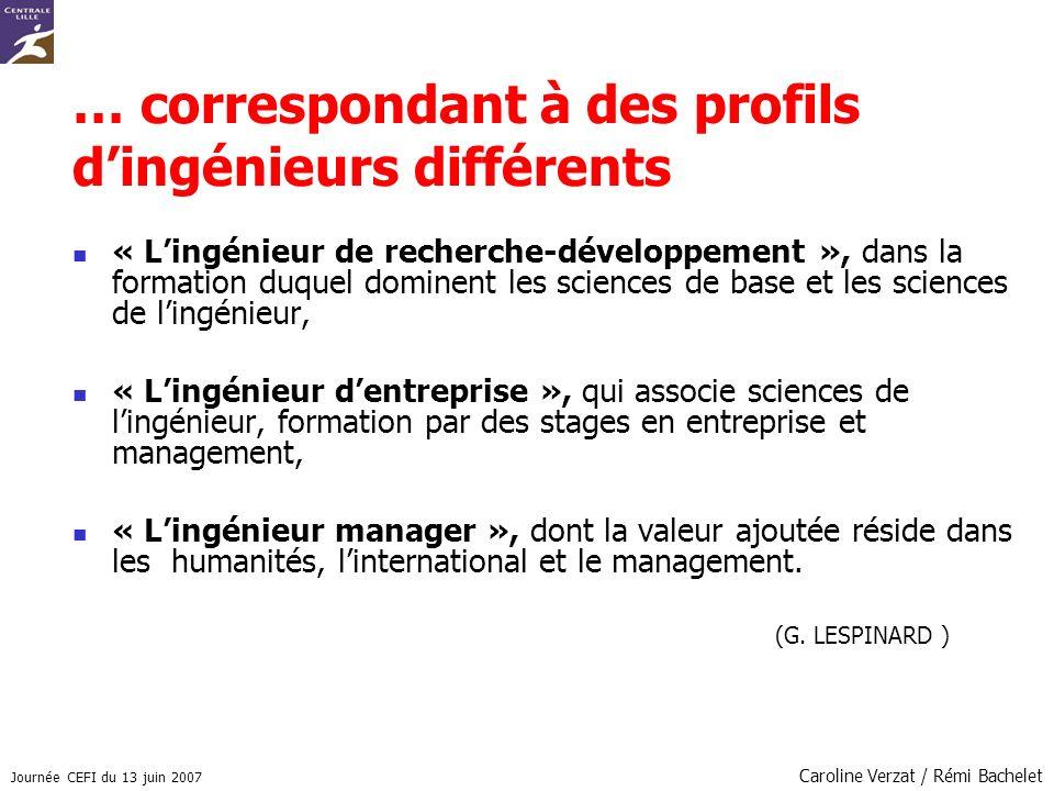 Journée CEFI du 13 juin 2007 Caroline Verzat / Rémi Bachelet … correspondant à des profils dingénieurs différents « Lingénieur de recherche-développem