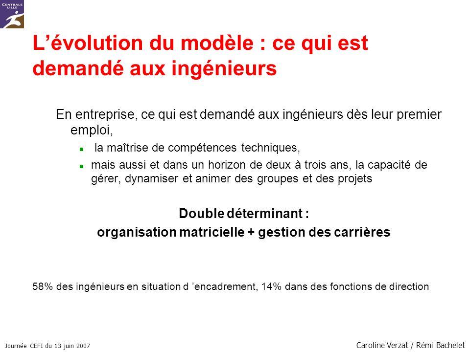 Journée CEFI du 13 juin 2007 Caroline Verzat / Rémi Bachelet Lévolution du modèle : ce qui est demandé aux ingénieurs En entreprise, ce qui est demandé aux ingénieurs dès leur premier emploi, la maîtrise de compétences techniques, mais aussi et dans un horizon de deux à trois ans, la capacité de gérer, dynamiser et animer des groupes et des projets Double déterminant : organisation matricielle + gestion des carrières 58% des ingénieurs en situation d encadrement, 14% dans des fonctions de direction