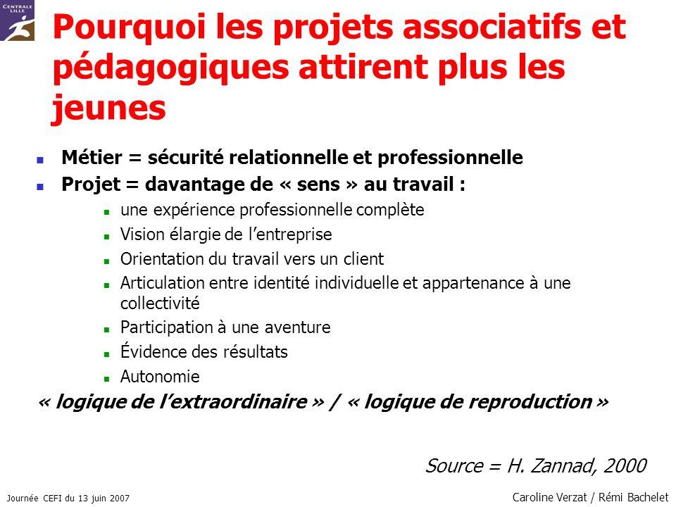 Journée CEFI du 13 juin 2007 Caroline Verzat / Rémi Bachelet Pourquoi les projets associatifs et pédagogiques attirent plus les jeunes Métier = sécuri