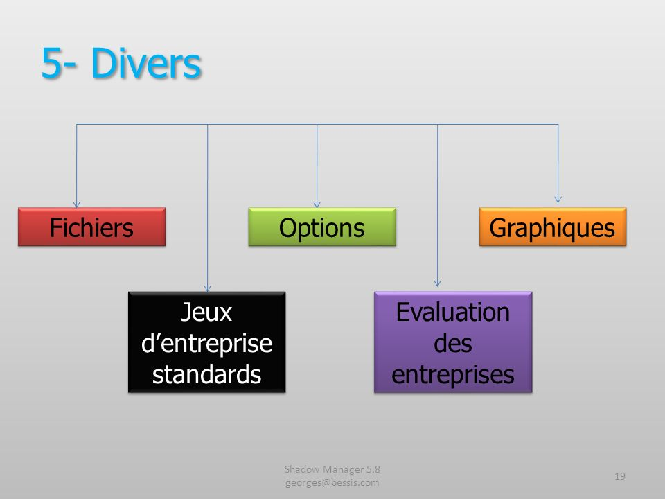 Shadow Manager 5.8 georges@bessis.com 19 5- Divers Fichiers Options Graphiques Jeux dentreprise standards Evaluation des entreprises