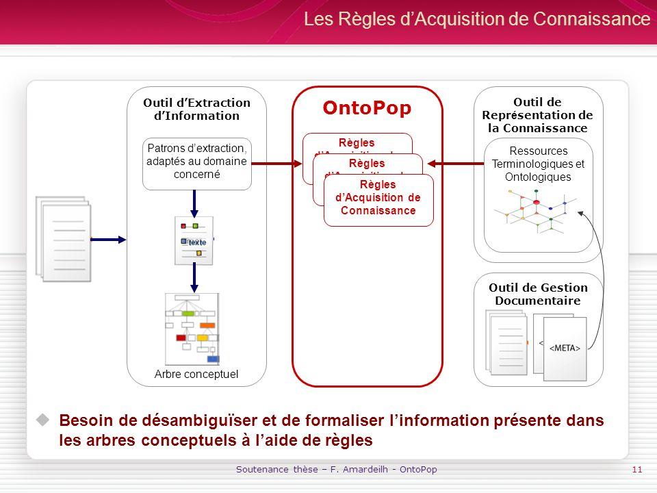 Soutenance thèse – F. Amardeilh - OntoPop11 Les Règles dAcquisition de Connaissance Besoin de désambiguïser et de formaliser linformation présente dan