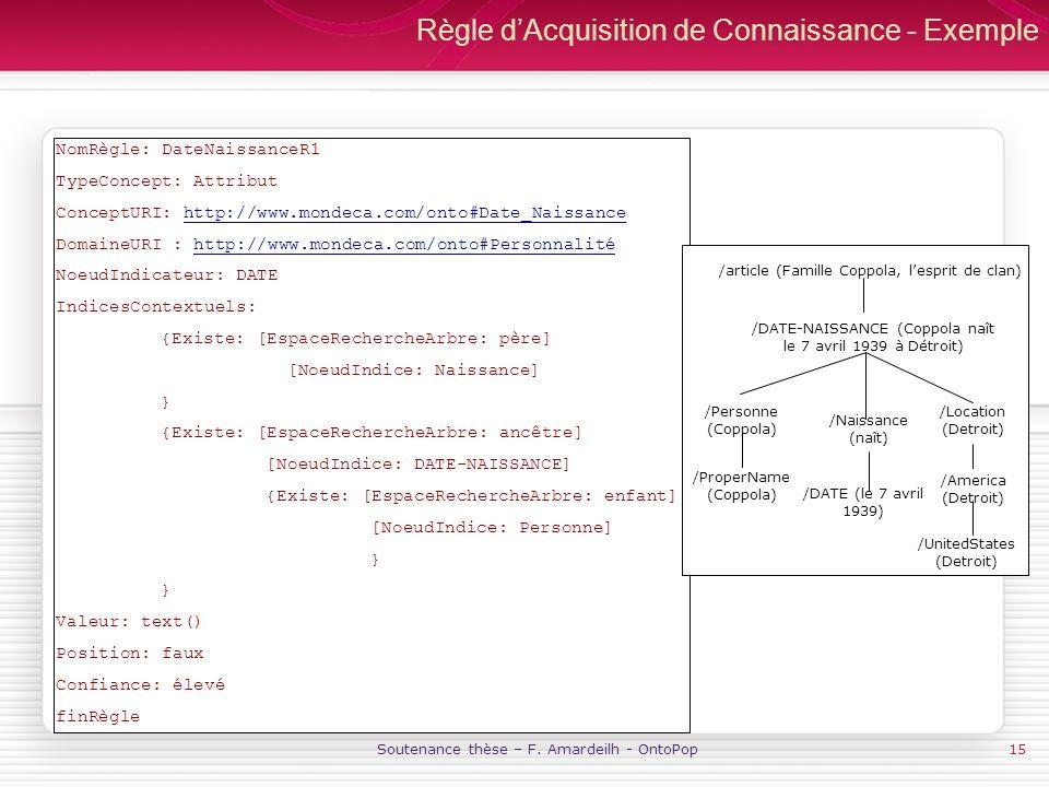 Soutenance thèse – F. Amardeilh - OntoPop15 Règle dAcquisition de Connaissance - Exemple NomRègle: DateNaissanceR1 TypeConcept: Attribut ConceptURI: h