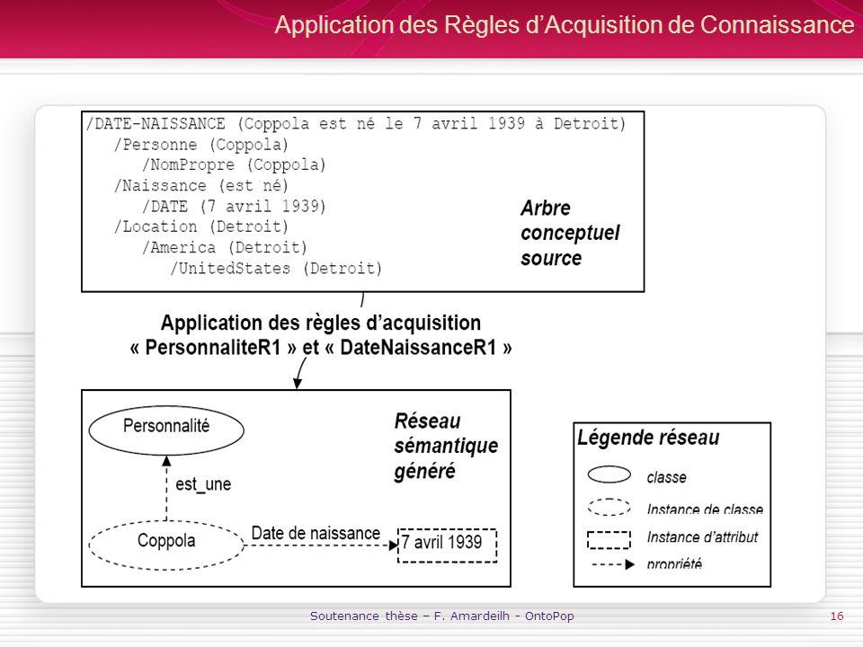 Soutenance thèse – F. Amardeilh - OntoPop16 Application des Règles dAcquisition de Connaissance