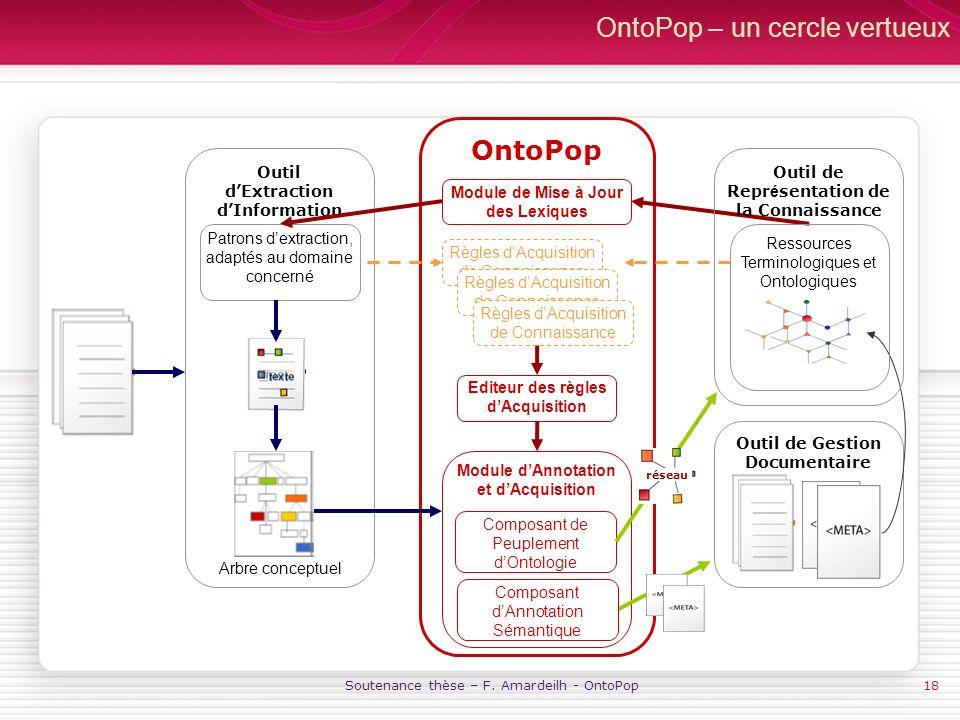 Soutenance thèse – F. Amardeilh - OntoPop18 OntoPop – un cercle vertueux Outil de Gestion Documentaire Outil dExtraction dInformation OntoPop Patrons