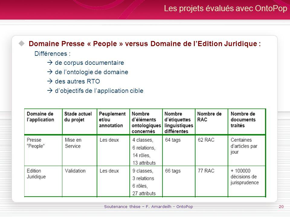 Soutenance thèse – F. Amardeilh - OntoPop20 Les projets évalués avec OntoPop Domaine Presse « People » versus Domaine de lEdition Juridique : Différen
