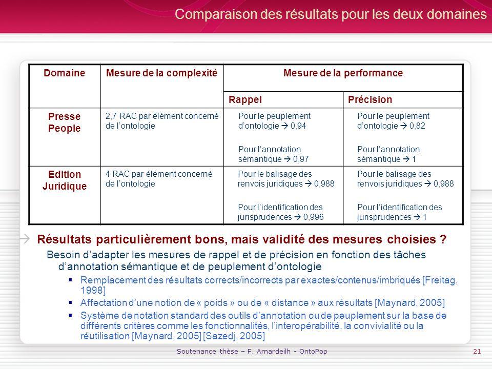 Soutenance thèse – F. Amardeilh - OntoPop21 Comparaison des résultats pour les deux domaines Résultats particulièrement bons, mais validité des mesure