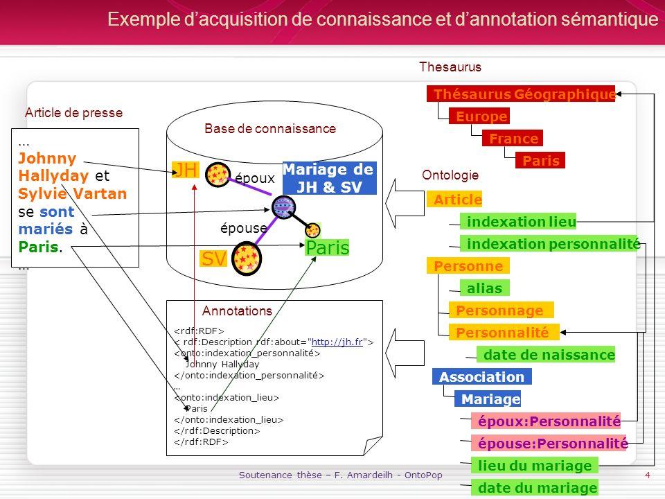 Soutenance thèse – F. Amardeilh - OntoPop4 Exemple dacquisition de connaissance et dannotation sémantique Base de connaissance Mariage de JH & SV … Jo