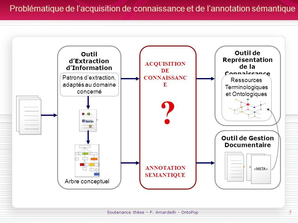 Soutenance thèse – F. Amardeilh - OntoPop7 Problématique de lacquisition de connaissance et de lannotation sémantique Outil de Repr é sentation de la