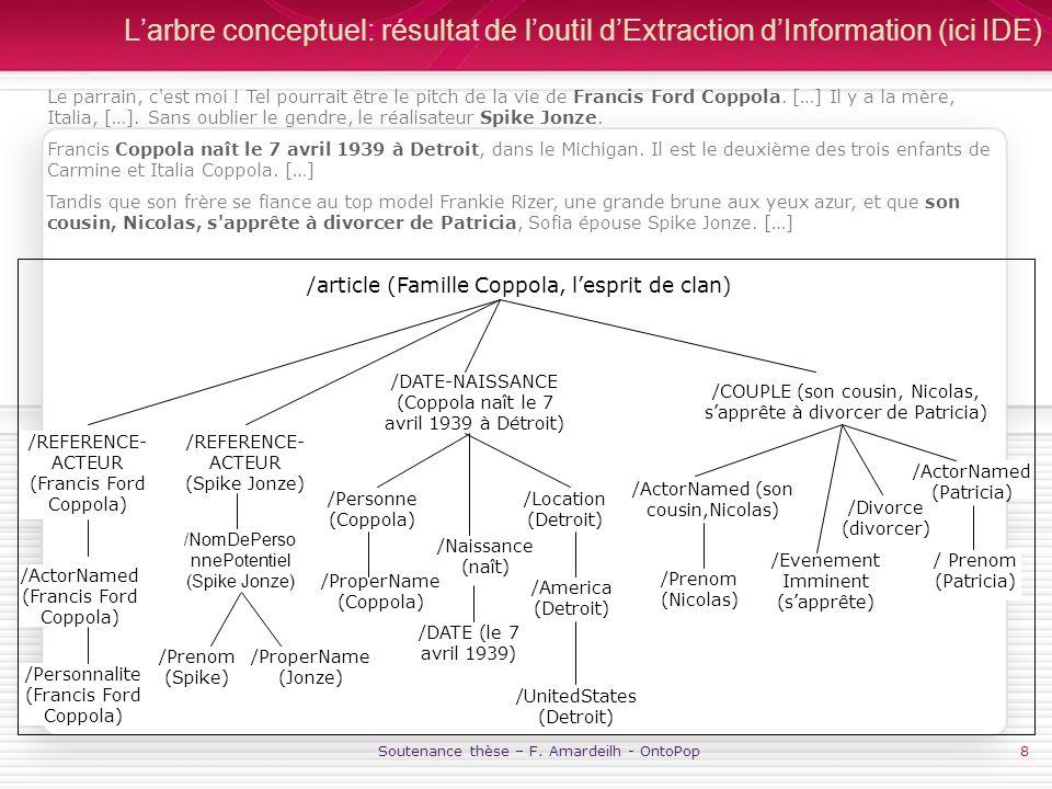 Soutenance thèse – F. Amardeilh - OntoPop8 Larbre conceptuel: résultat de loutil dExtraction dInformation (ici IDE) /article (Famille Coppola, lesprit