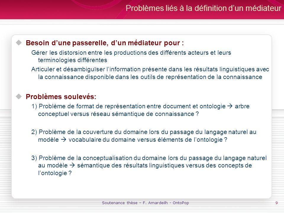 Soutenance thèse – F. Amardeilh - OntoPop9 Problèmes liés à la définition dun médiateur Besoin dune passerelle, dun médiateur pour : Gérer les distors