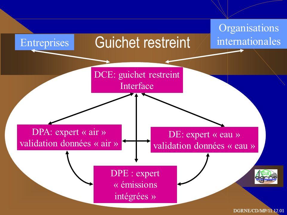 Guichet restreint DGRNE/CD/MP/11.12.01 Entreprises Organisations internationales DCE: guichet restreint Interface DPE : expert « émissions intégrées » DPA: expert « air » validation données « air » DE: expert « eau » validation données « eau »