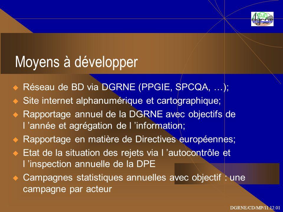Moyens à développer Réseau de BD via DGRNE (PPGIE, SPCQA, …); Site internet alphanumérique et cartographique; Rapportage annuel de la DGRNE avec objectifs de l année et agrégation de l information; Rapportage en matière de Directives européennes; Etat de la situation des rejets via l autocontrôle et l inspection annuelle de la DPE Campagnes statistiques annuelles avec objectif : une campagne par acteur DGRNE/CD/MP/11.12.01