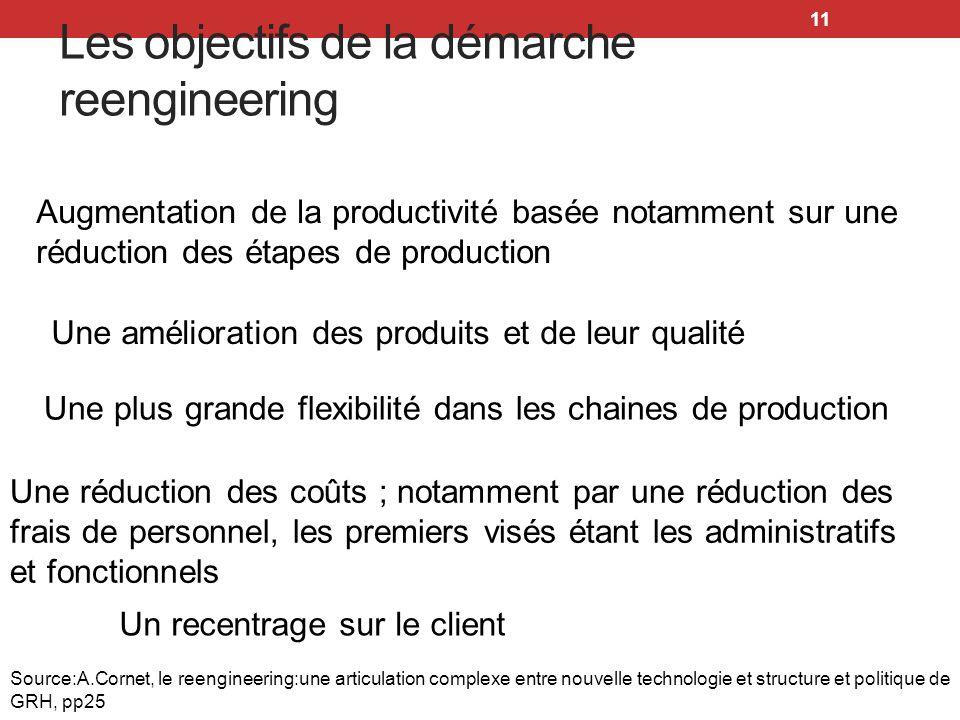 11 Les objectifs de la démarche reengineering Augmentation de la productivité basée notamment sur une réduction des étapes de production Une améliorat