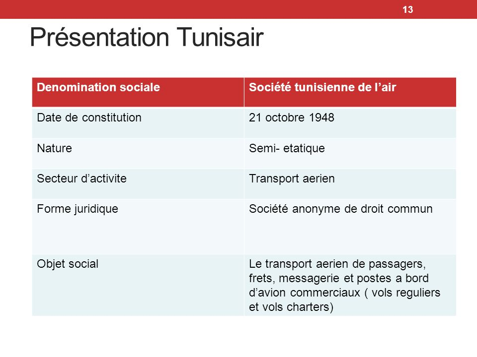 13 Présentation Tunisair Denomination socialeSociété tunisienne de lair Date de constitution21 octobre 1948 NatureSemi- etatique Secteur dactiviteTran