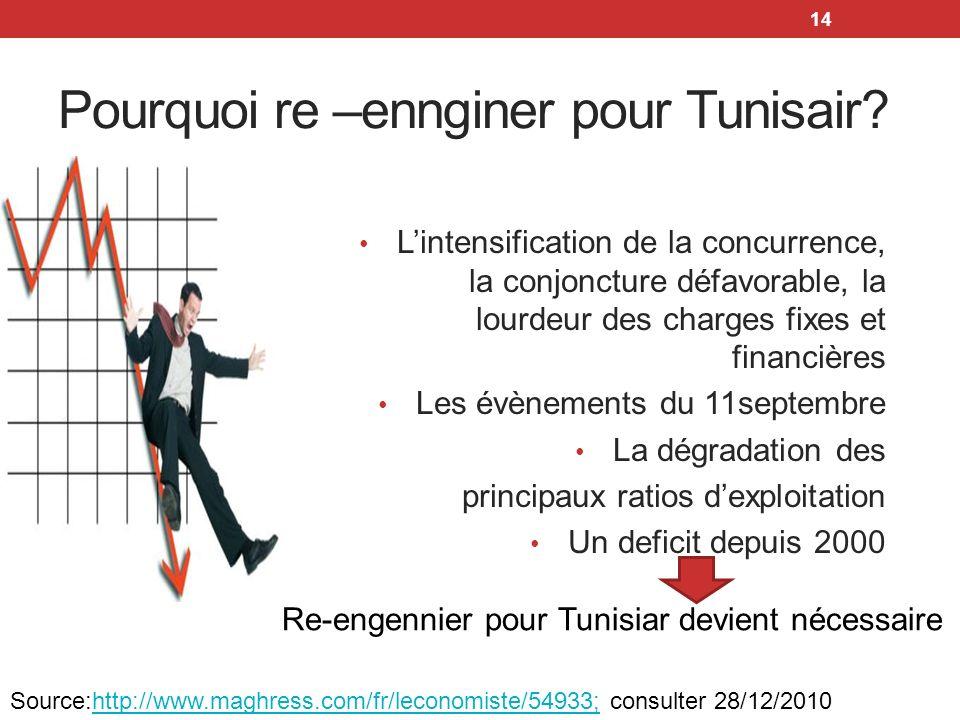 14 Pourquoi re –ennginer pour Tunisair? Lintensification de la concurrence, la conjoncture défavorable, la lourdeur des charges fixes et financières L