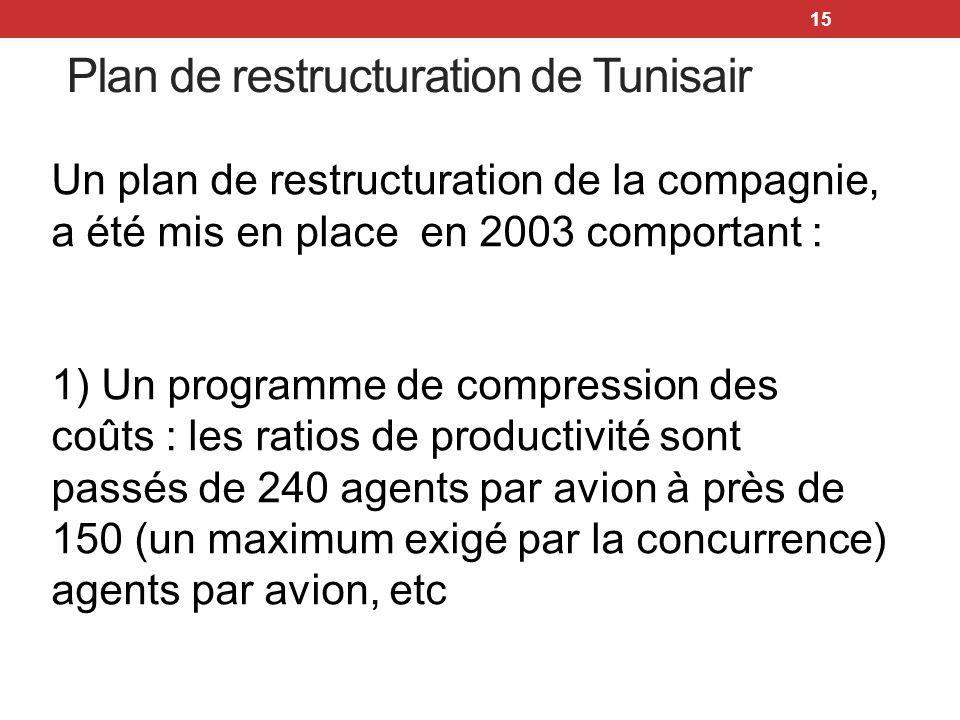 15 Un plan de restructuration de la compagnie, a été mis en place en 2003 comportant : 1) Un programme de compression des coûts : les ratios de produc