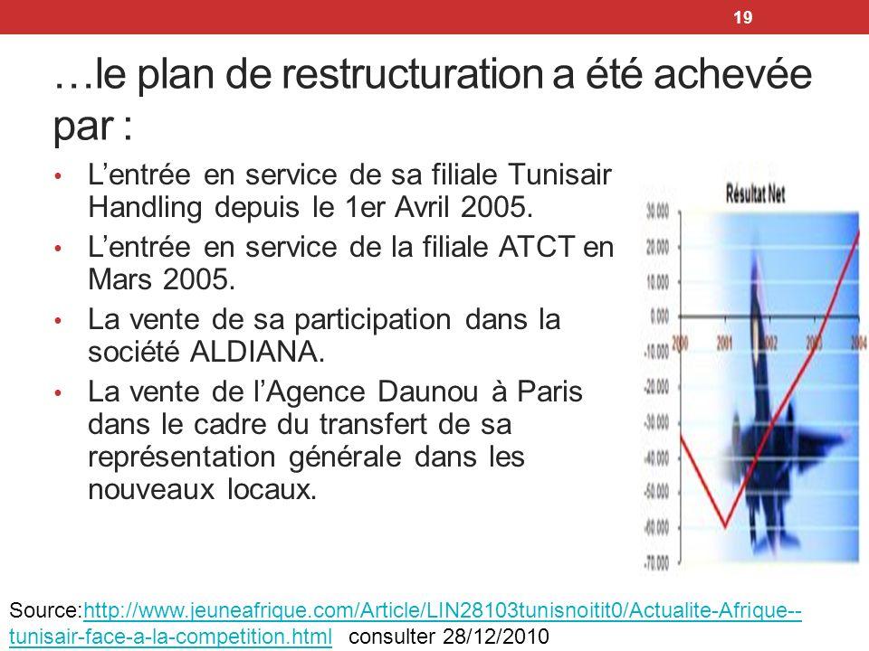 19 …le plan de restructuration a été achevée par : Lentrée en service de sa filiale Tunisair Handling depuis le 1er Avril 2005. Lentrée en service de