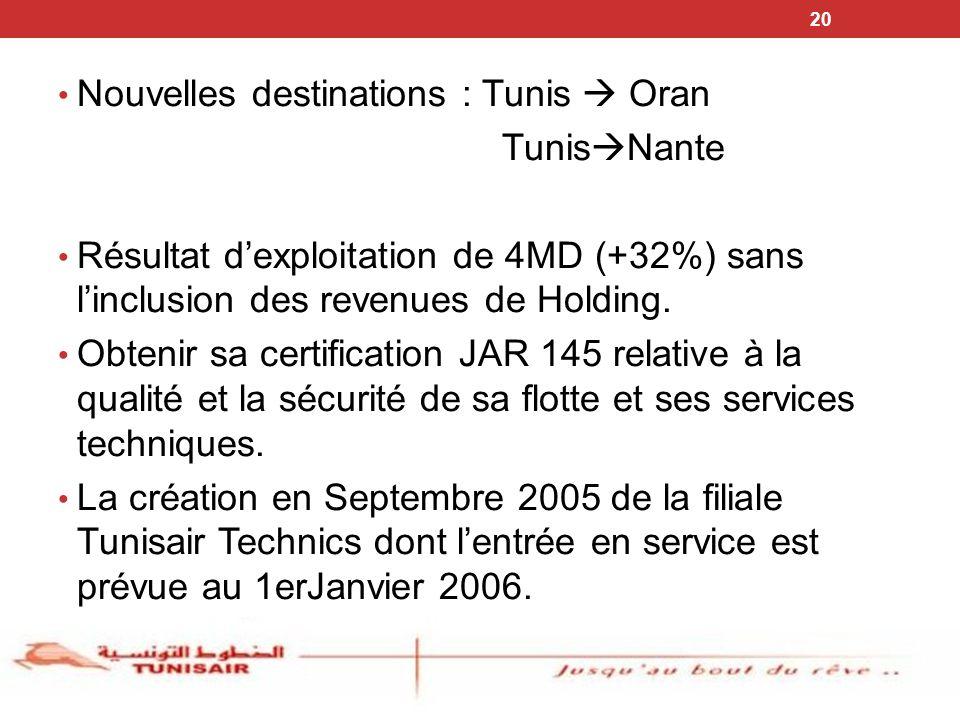 20 Nouvelles destinations : Tunis Oran Tunis Nante Résultat dexploitation de 4MD (+32%) sans linclusion des revenues de Holding. Obtenir sa certificat