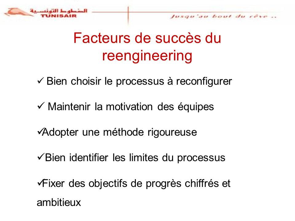 23 Facteurs de succès du reengineering Bien choisir le processus à reconfigurer Maintenir la motivation des équipes Adopter une méthode rigoureuse Bie