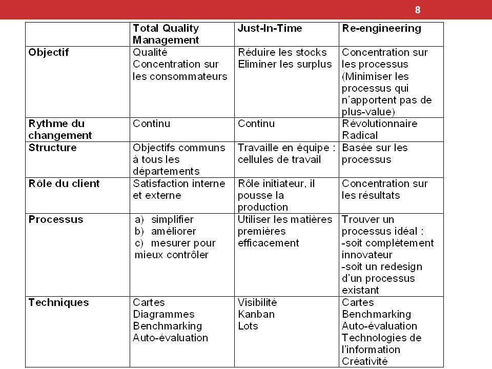 19 …le plan de restructuration a été achevée par : Lentrée en service de sa filiale Tunisair Handling depuis le 1er Avril 2005.
