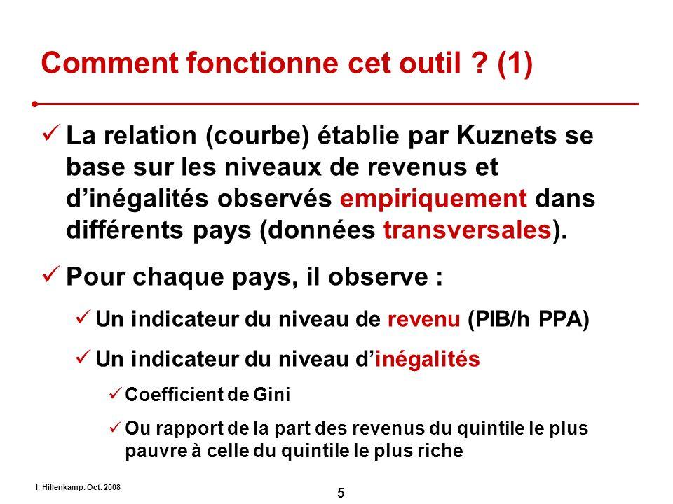 I. Hillenkamp. Oct. 2008 5 Comment fonctionne cet outil ? (1) La relation (courbe) établie par Kuznets se base sur les niveaux de revenus et dinégalit