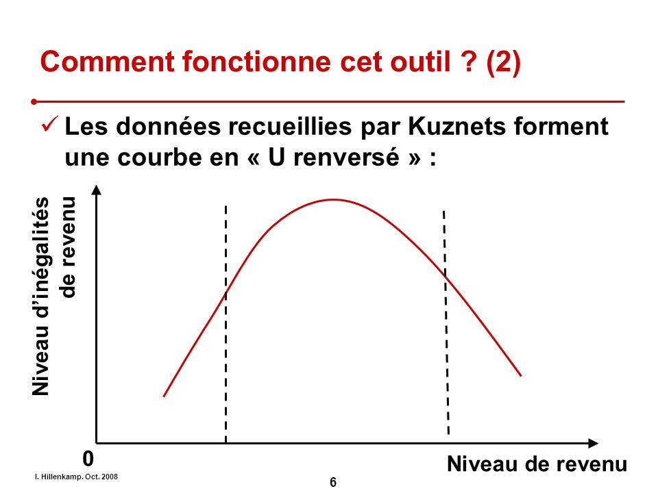 I. Hillenkamp. Oct. 2008 6 Comment fonctionne cet outil ? (2) Les données recueillies par Kuznets forment une courbe en « U renversé » : Niveau de rev