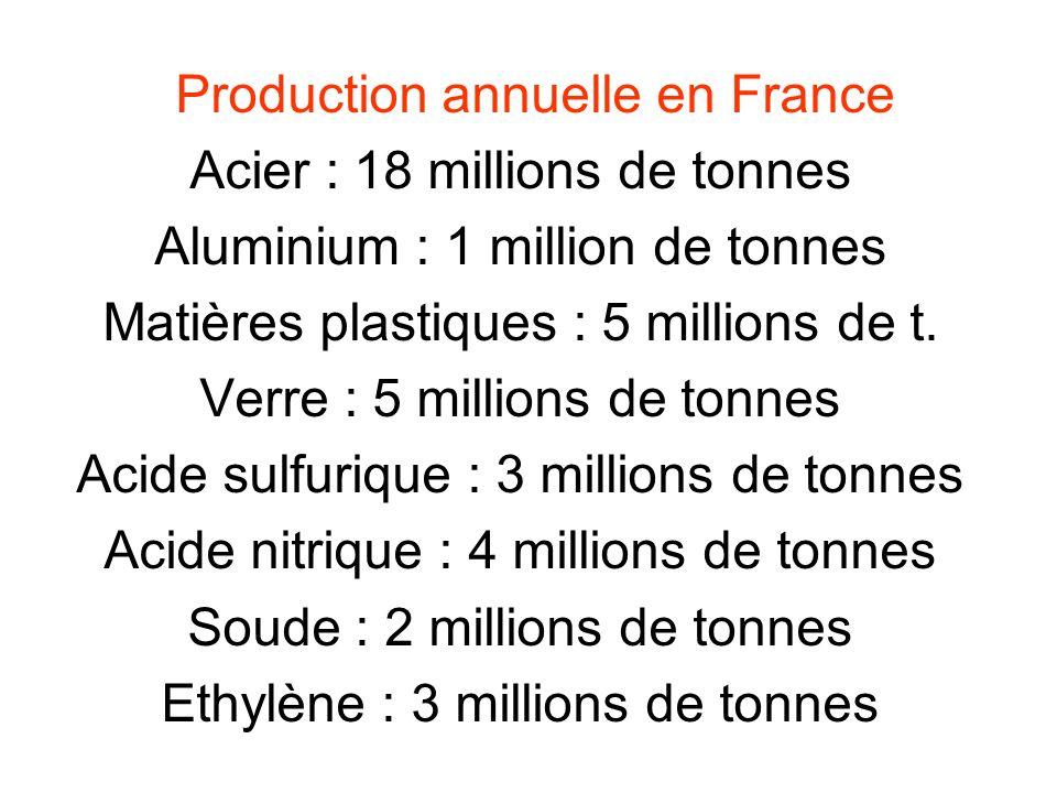 Production annuelle en France Acier : 18 millions de tonnes Aluminium : 1 million de tonnes Matières plastiques : 5 millions de t. Verre : 5 millions