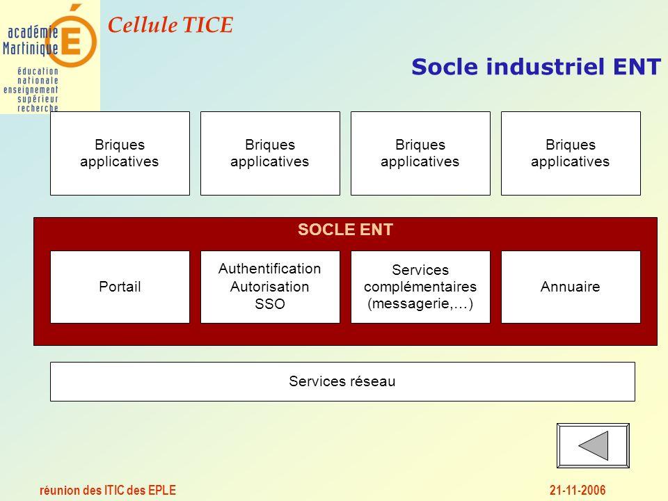 réunion des ITIC des EPLE Cellule TICE 21-11-2006 SOCLE ENT Socle industriel ENT Annuaire Authentification Autorisation SSO Portail Services complémentaires (messagerie,…) Services réseau Briques applicatives
