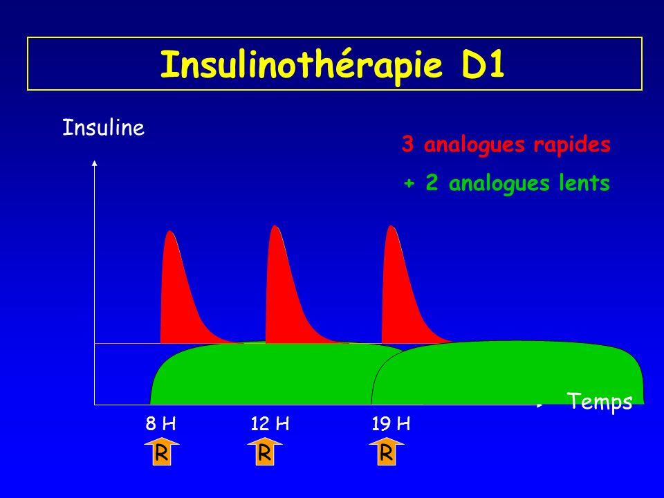 Insulinothérapie D1 Insuline R 8 H R 19 H R 12 H + 2 analogues lents 3 analogues rapides Temps