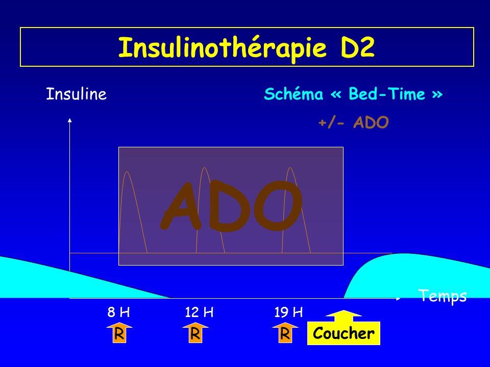 Insulinothérapie D2 Insuline R 8 H R 19 H R 12 H Temps Schéma « Bed-Time » ADO Coucher +/- ADO