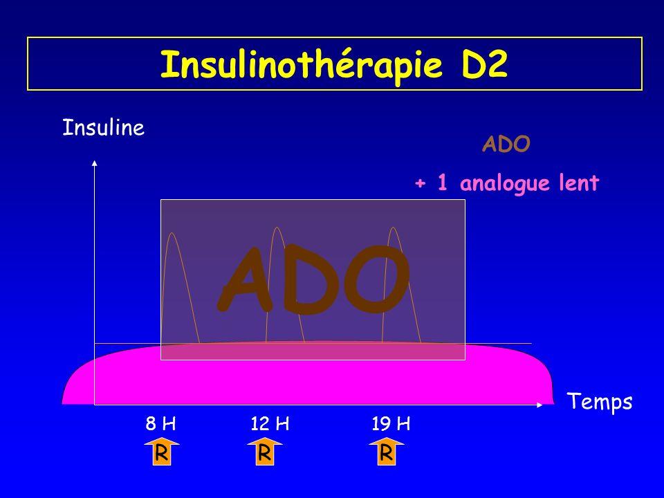 Insulinothérapie D2 Insuline R 8 H R 19 H R 12 H + 1 analogue lent ADO Temps ADO