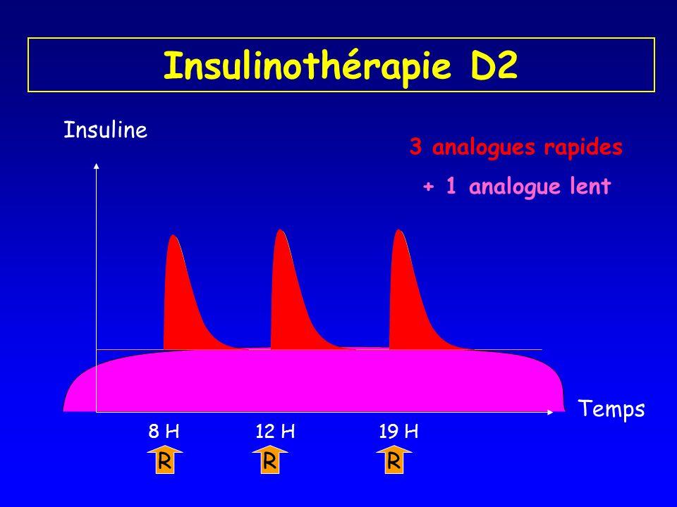 Insulinothérapie D2 Insuline R 8 H R 19 H R 12 H + 1 analogue lent 3 analogues rapides Temps