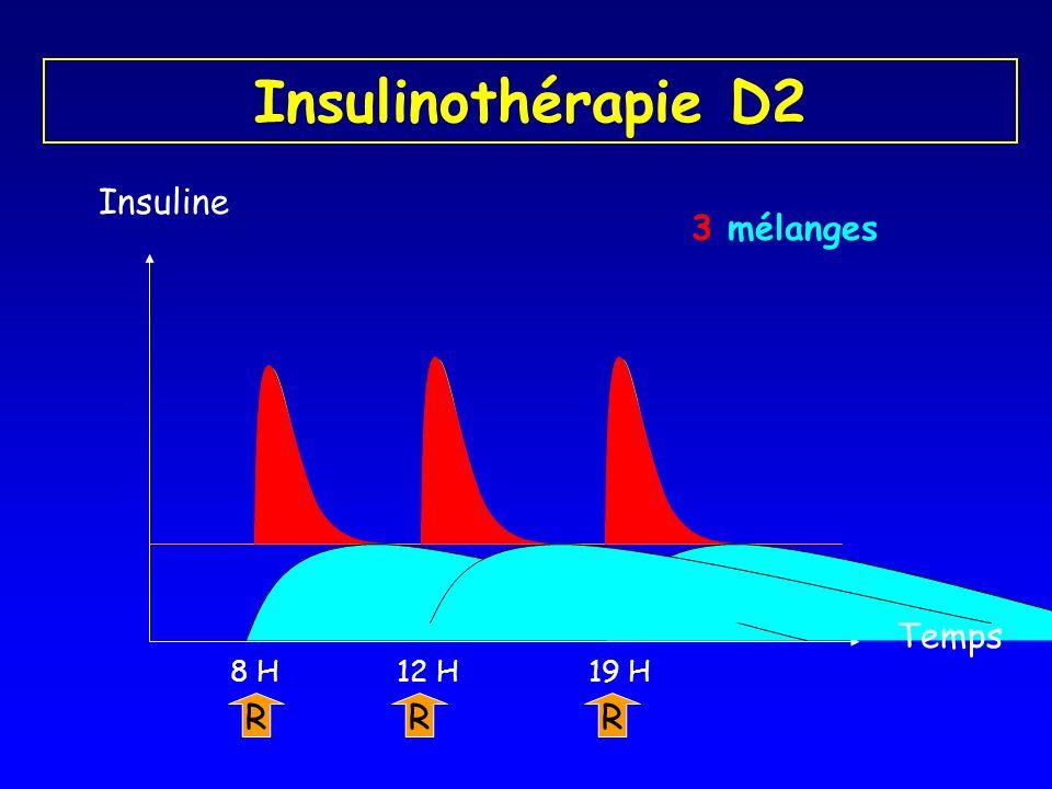 Insulinothérapie D2 Insuline R 8 H R 19 H R 12 H Temps 3 mélanges