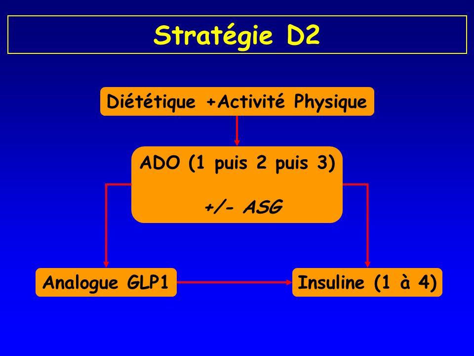 Stratégie D2 Diététique +Activité Physique ADO (1 puis 2 puis 3) +/- ASG Analogue GLP1Insuline (1 à 4)