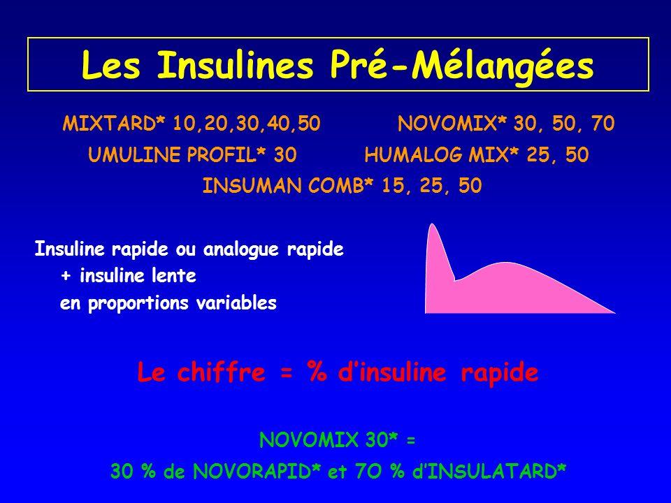 Les Insulines Pré-Mélangées MIXTARD* 10,20,30,40,50NOVOMIX* 30, 50, 70 UMULINE PROFIL* 30 HUMALOG MIX* 25, 50 INSUMAN COMB* 15, 25, 50 Insuline rapide
