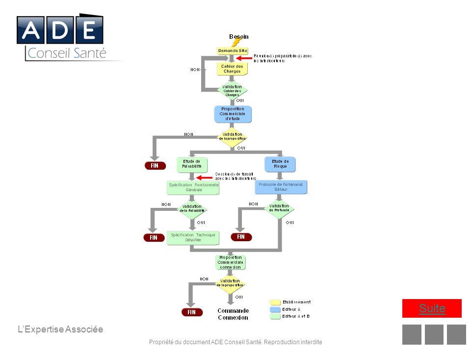 Propriété du document ADE Conseil Santé. Reproduction interdite LExpertise Associée Suite