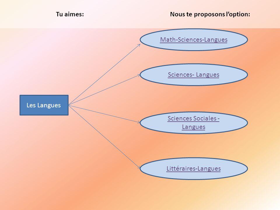 Tu aimes: Math-Sciences-Langues Sciences- Langues Nous te proposons loption: Les Langues Littéraires-Langues Sciences Sociales - Langues