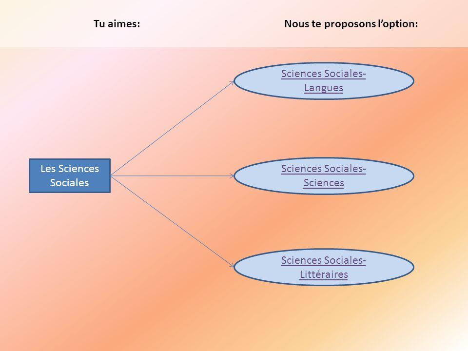 Tu aimes: Sciences Sociales- Langues Sciences Sociales- Sciences Nous te proposons loption: Les Sciences Sociales Sciences Sociales- Littéraires