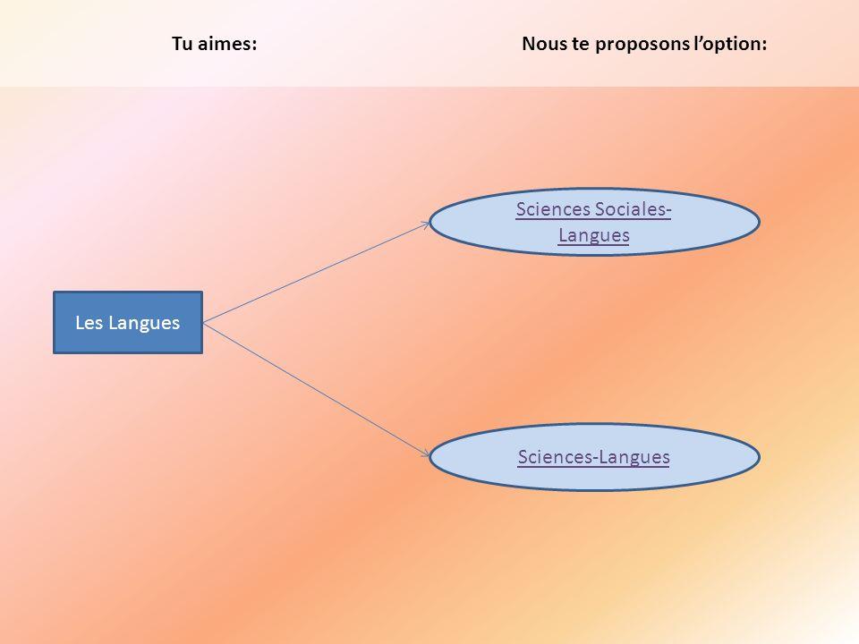 Tu aimes: Sciences Sociales- Langues Sciences-Langues Nous te proposons loption: Les Langues